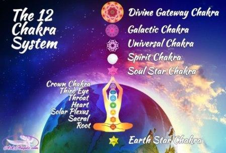 12chakrasystem-web